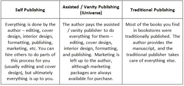 publishing chart
